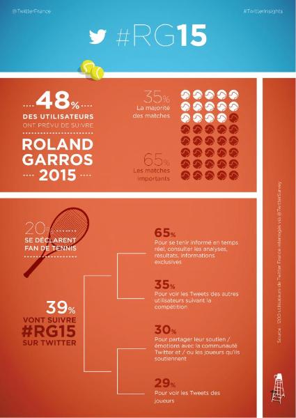 #RG15 Suivez le tournoi Roland Garros sur Twitter