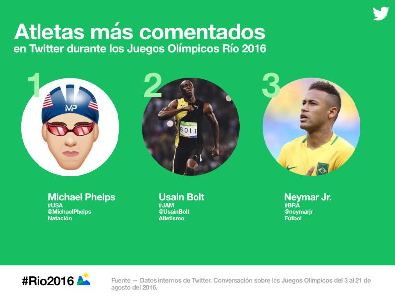 #Rio2016: la emoción de los Juegos Olímpicos en Twitter