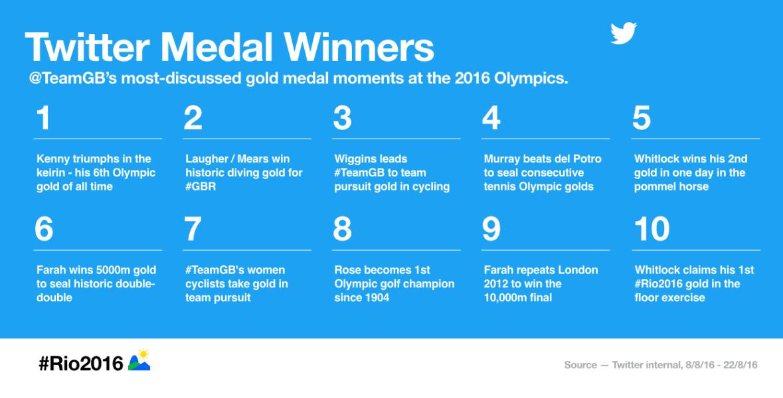 #Rio2016 on Twitter