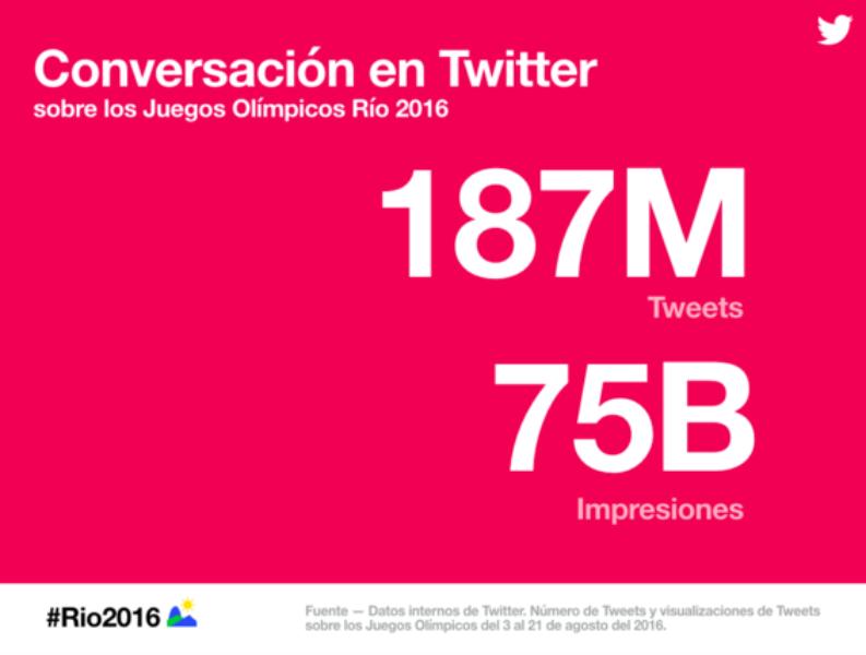 #Rio2016: Rafa Nadal, Marc López y Lydia Valentín suben al podio de Twitter