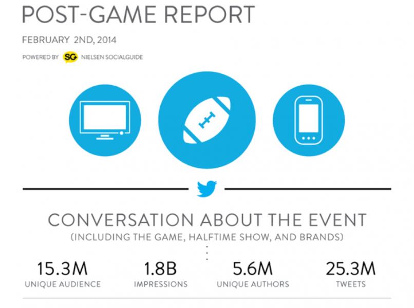 #SB48: 25.3 million Tweets, 1.8 billion impressions, according to NTTR