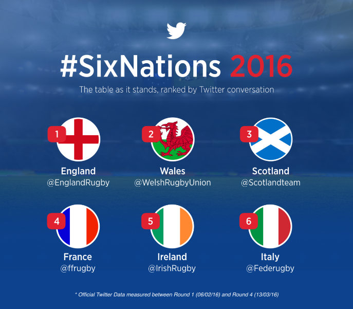 #SixNations - Story so far