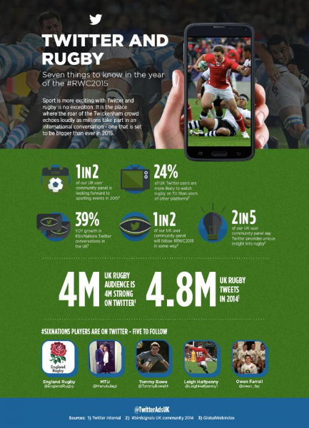 #SixNations: seven things to know about Twitter and rugby