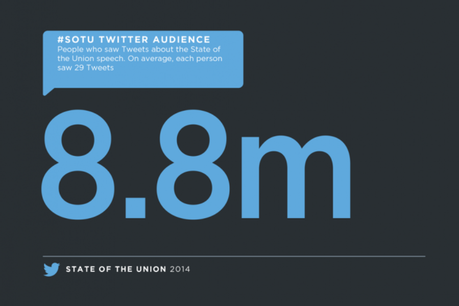 #SOTU 2014: 2 million Tweets, 255 million impressions, according to NTTR