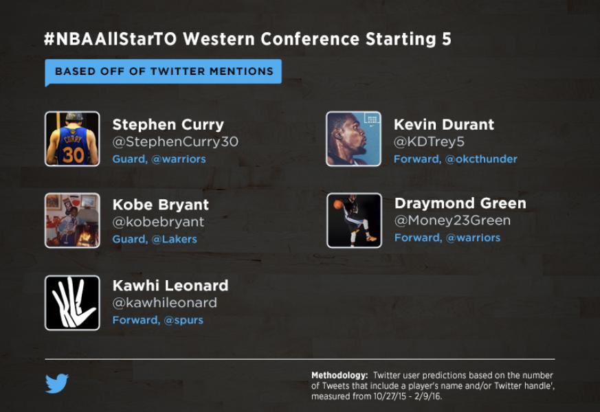 The #NBAAllStarTO on Twitter: Emojis, MVP fan vote, and more