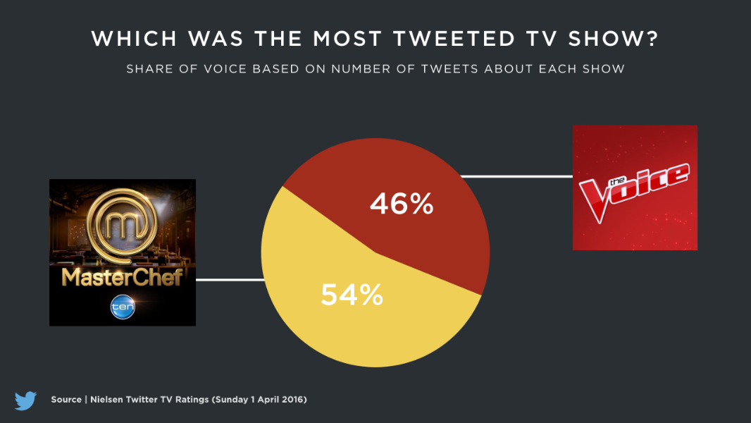 #TheVoiceAU and #MasterChefAU battle it out on Twitter
