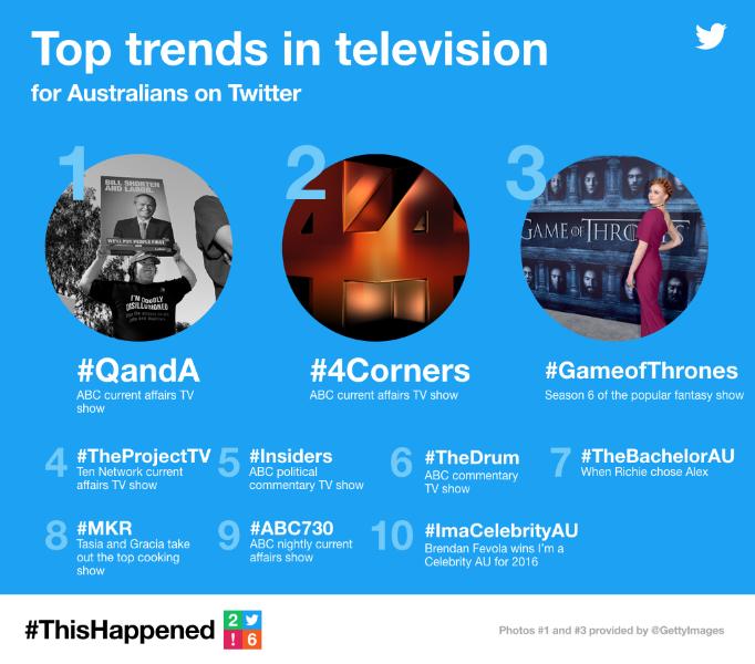 #ThisHappened on Twitter in Australia in 2016