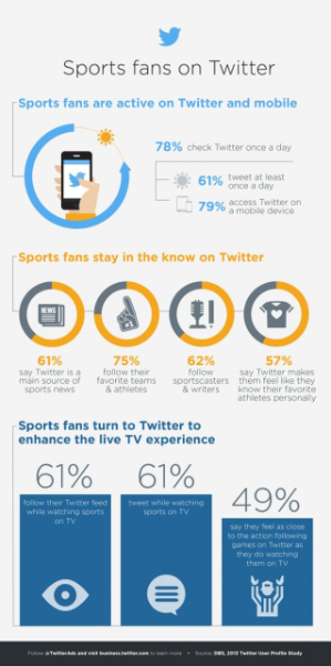 Three tips to engage sports fans on Twitter