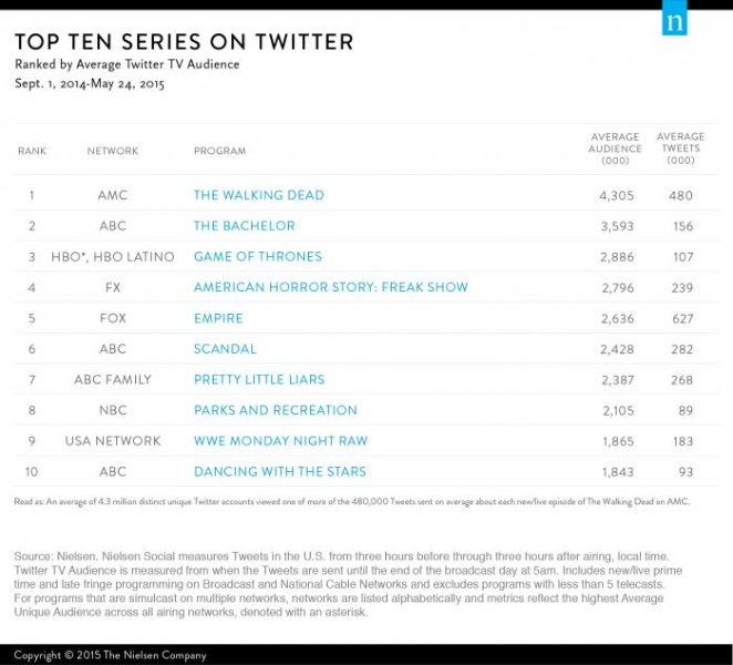 Top 10 Series on Twitter