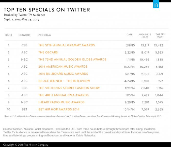 Top 10 Specials on Twitter