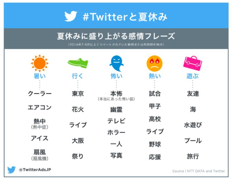 マーケティング・宣伝担当者向けの高度なTwitter検索の方法