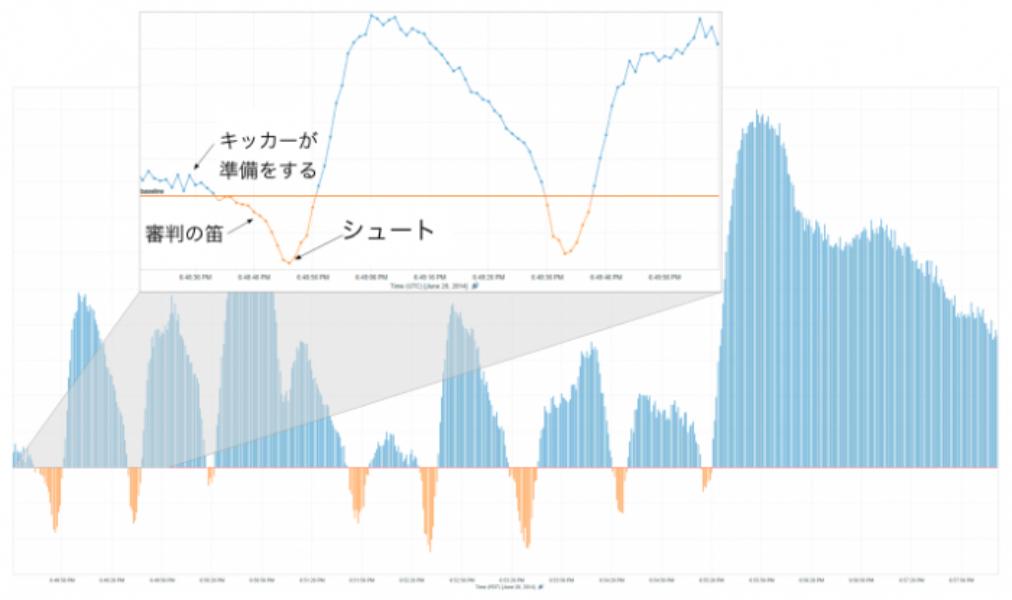#ワールドカップ Twitterデータで見るPK戦