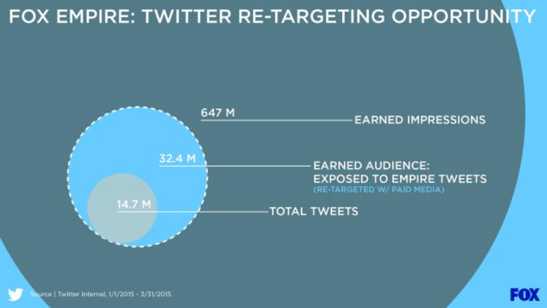 Twitter re-targeting opportunity