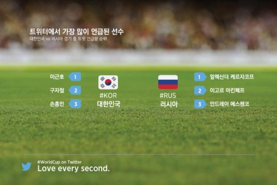 트위터를 통해 본 #월드컵 대한민국 vs 러시아 매치