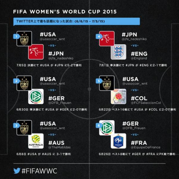 サッカー女子W杯を振り返って #FIFAWWC