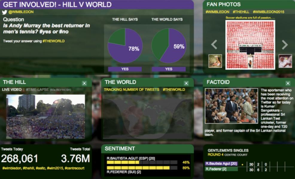 #Wimbledon 2015, todo un éxito