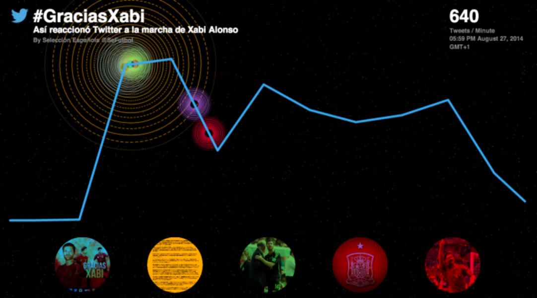 @XabiAlonso anuncia su retirada de la Selección Española de Fútbol (@SeFutbol) en Twitter