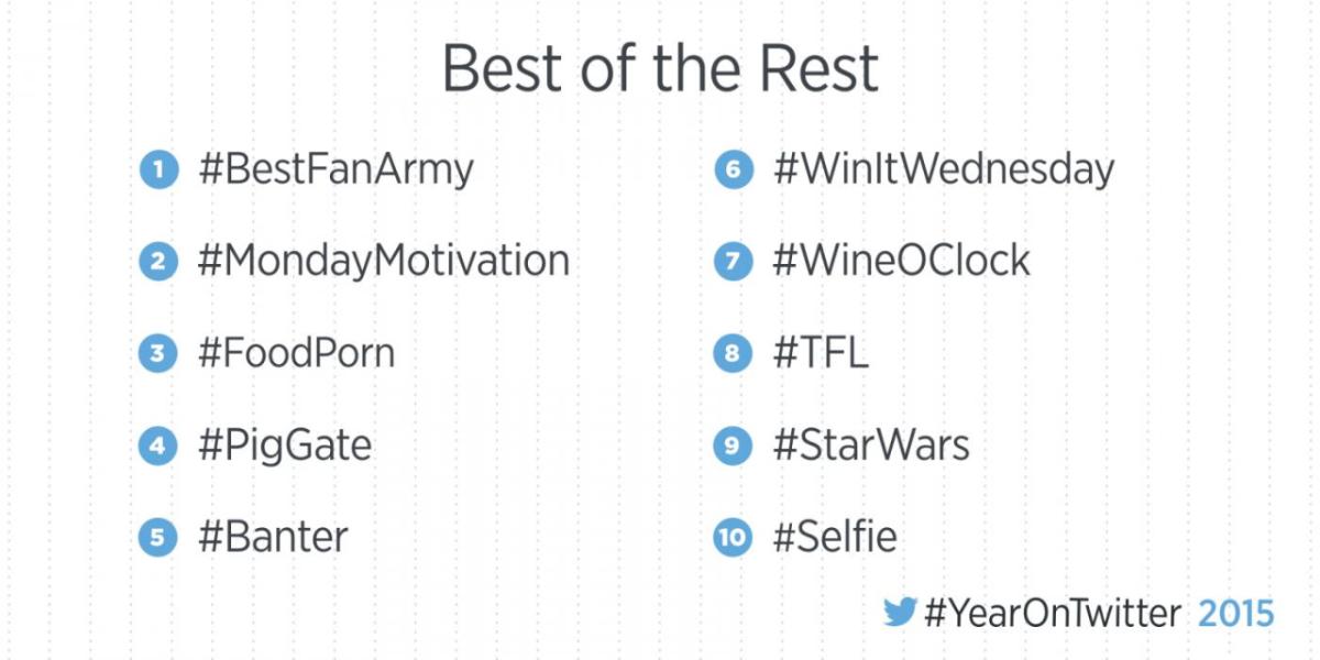 #YearOnTwitter 2015