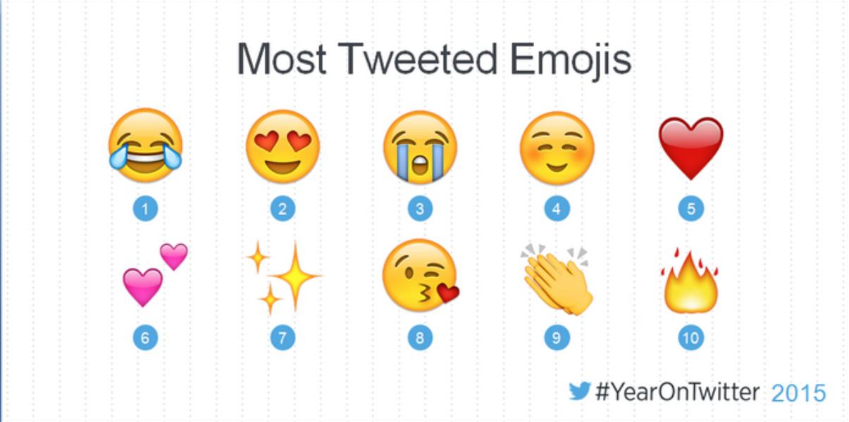 #YearOnTwitter: Repasamos el año 2015 en Twitter