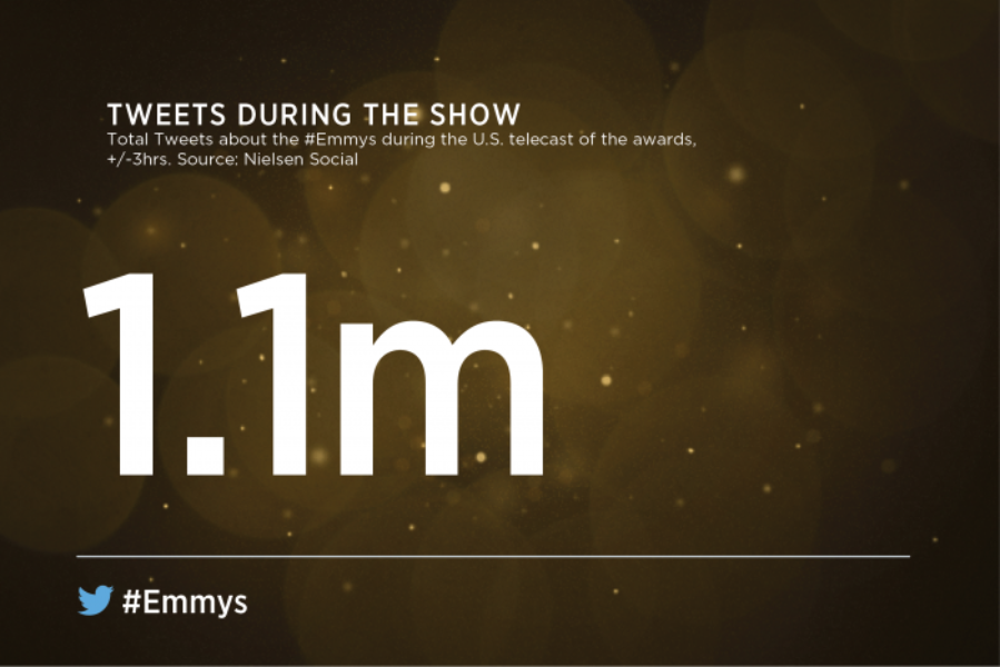 A closer look at the #Emmys