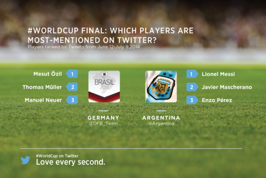 A conversa global sobre a #Copa2014