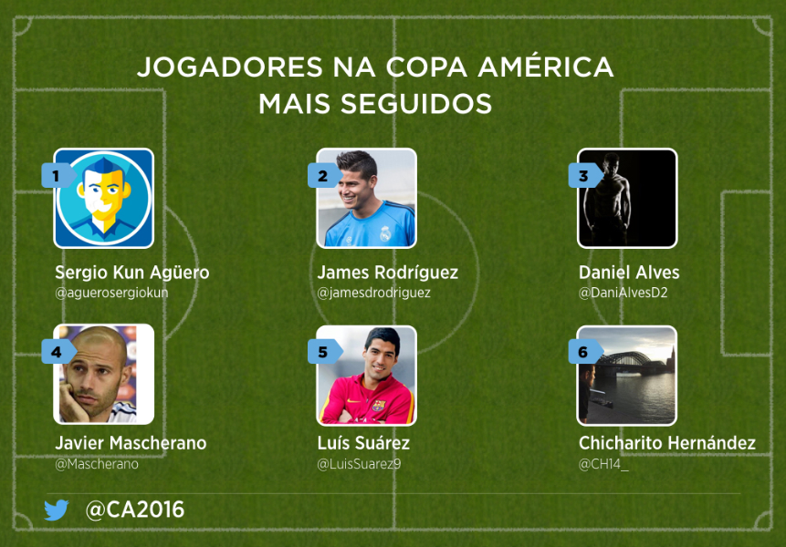 A experiência da Copa América Centenário pode ser vivida no Twitter