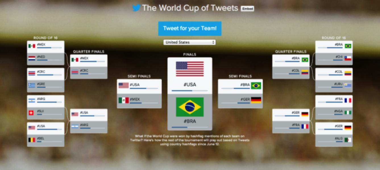 A fase de grupos da #Copa2014 no Twitter