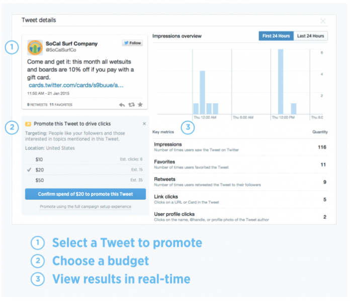 A faster way for SMBs to promote Tweets