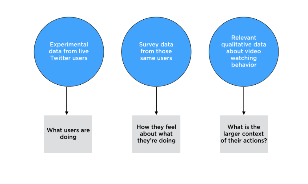 A Look at the Research Behind Twitter Engage