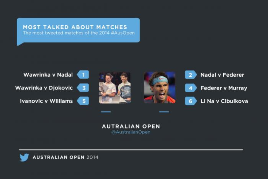 A smash hit for the 2014 #AusOpen