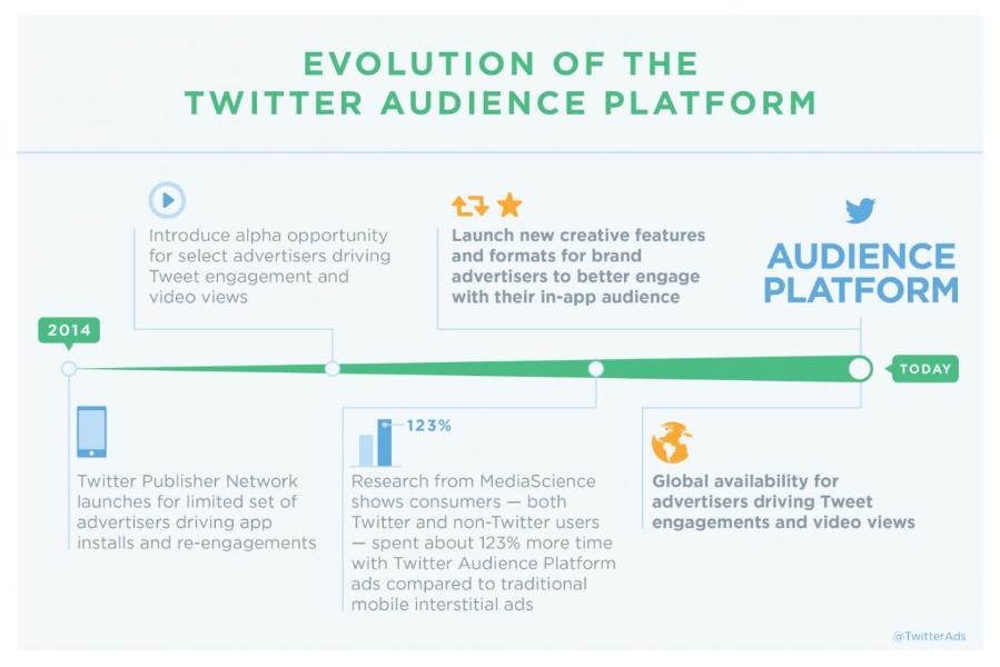 Aumenta tu alcance dentro y fuera de Twitter con Twitter Audience Platform