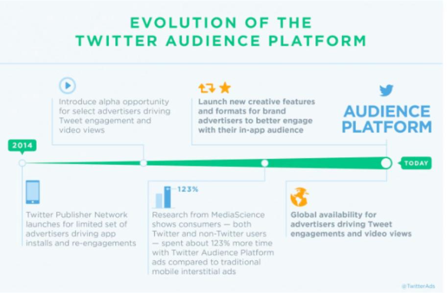 Aumente o alcance do seu anúncio dentro e fora do Twitter pela Twitter Audience Platform