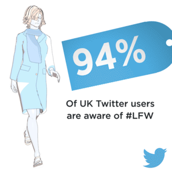 Awareness of #LFW is particularly high among UK Twitter users at 94%,