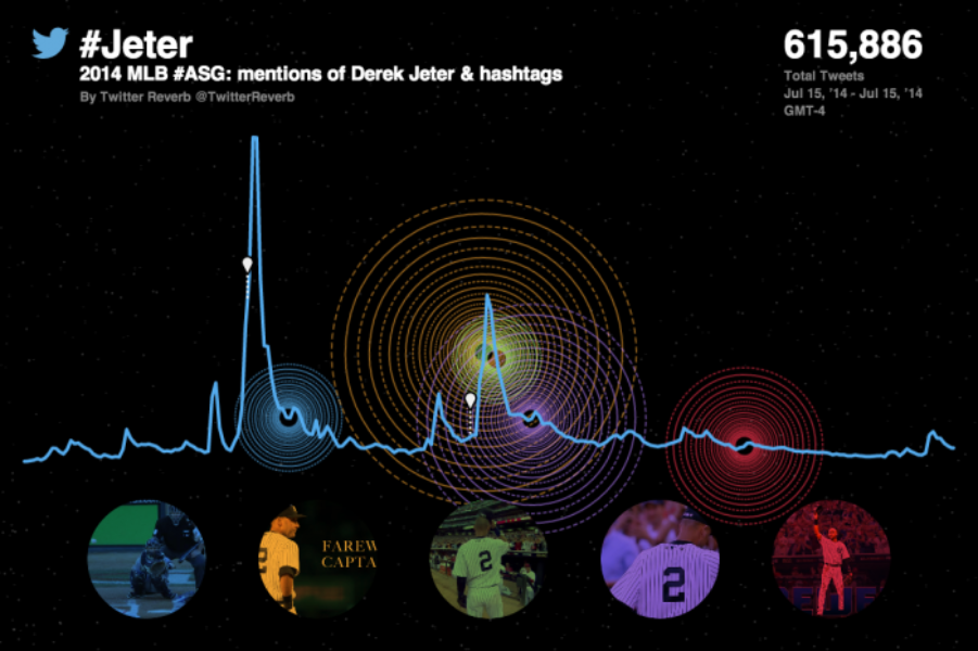 Baseball fans flock to Twitter for the @MLB #ASG