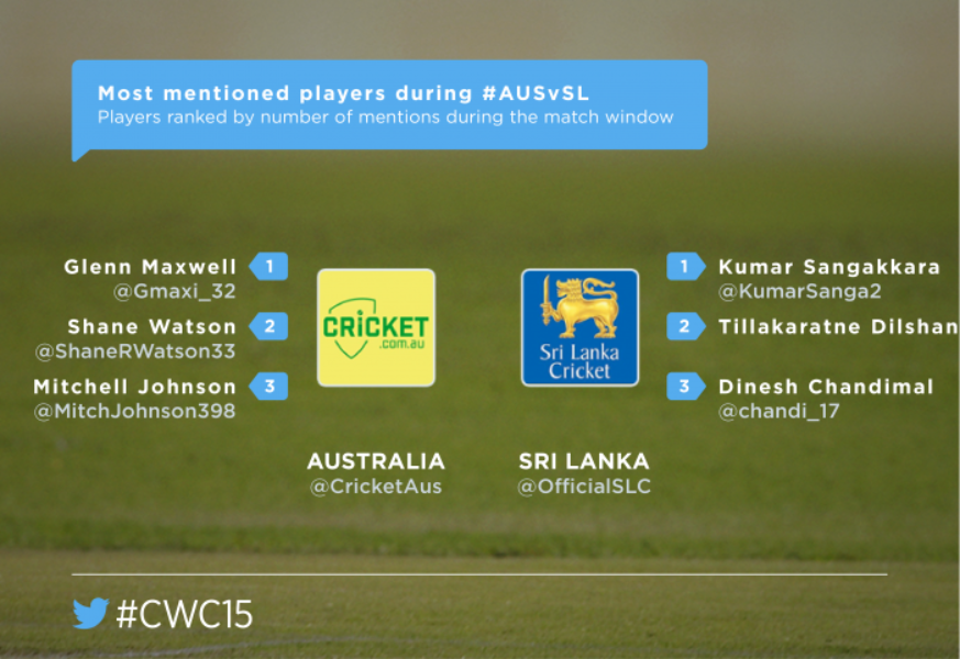 Big-hitters lead the way and the Tweets in #AUSvSL