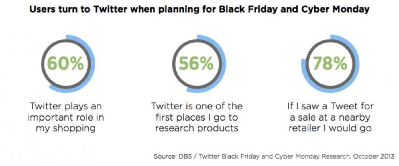 Black Friday, Cyber Monday and Twitter