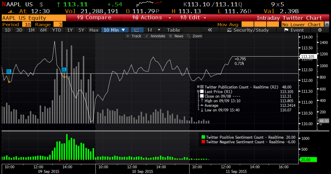 Bloomberg terminal with Twitter data
