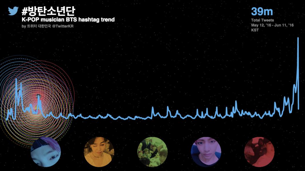 Brasil vence campanha de hashtags do grupo coreano Bangtan Boys