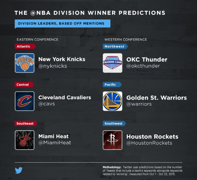Bringing you courtside for the 2015-16 @NBA Season on Twitter