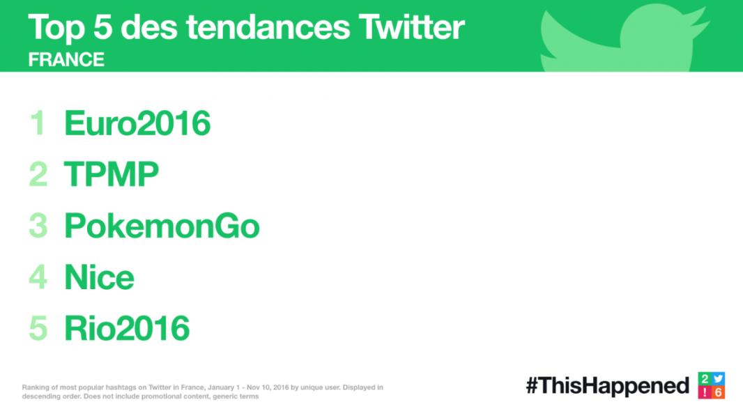 Ca s'est passé en 2016 #ThisHappened