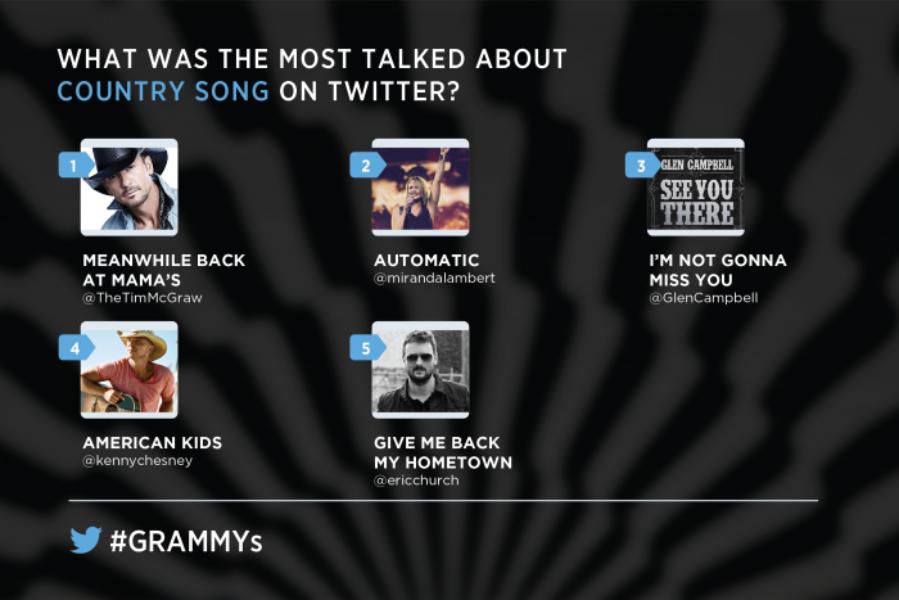 Celebre o #GRAMMY de 2015 no Twitter