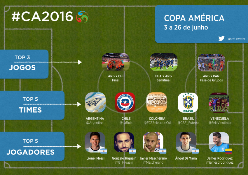 Chile vence na #CopaAmerica e no Twitter