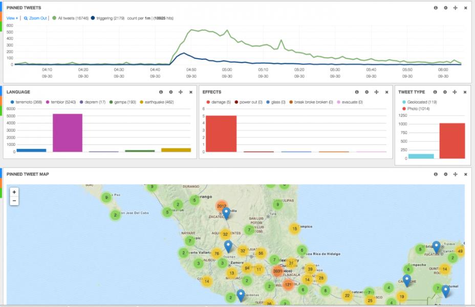 Cómo el Servicio de Vigilancia Geológica utiliza Twitter para identificar terremotos