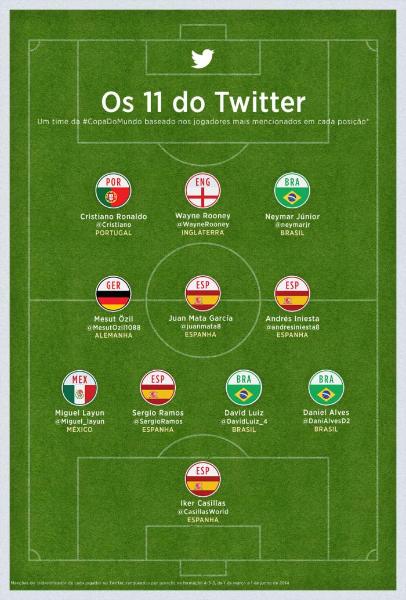 Como seguir a #Copa2014