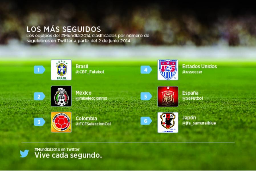 Cómo seguir la Copa Mundial Brasil 2014 en Twitter