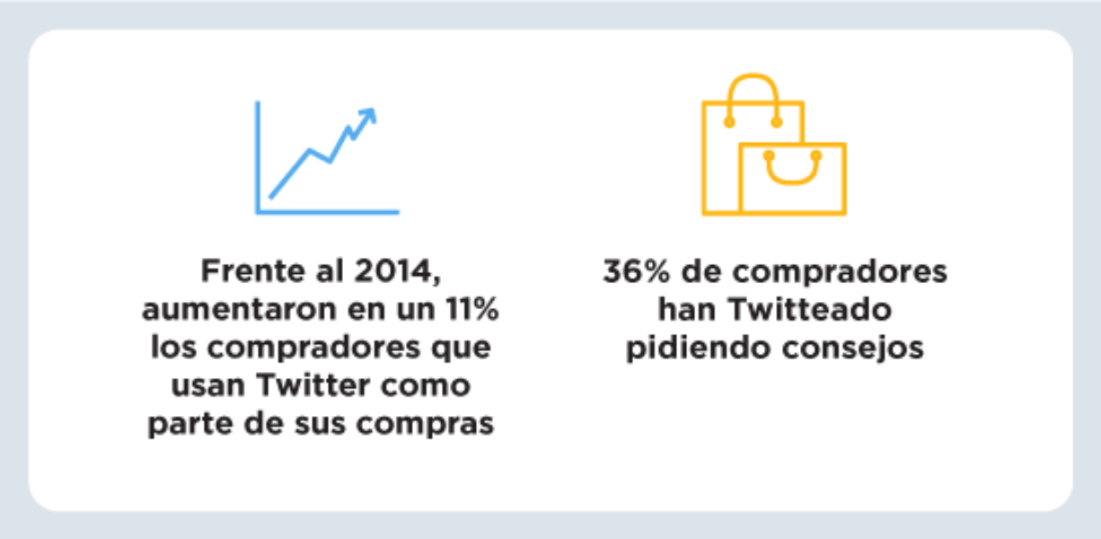 Compras de navidad y Twitter: consejos basados en datos para impulsar tus ventas