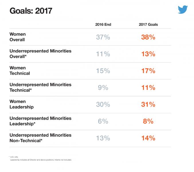 Construindo um Twitter mais inclusivo em 2016