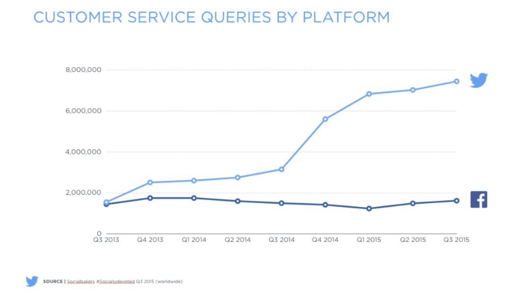 Customer Service on Twitter and the impact on brands