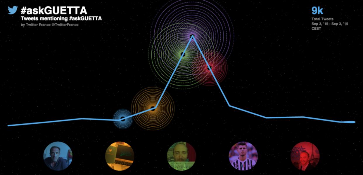 David Guetta répond à ses fans du monde entier sur Twitter depuis la #BlueRoom