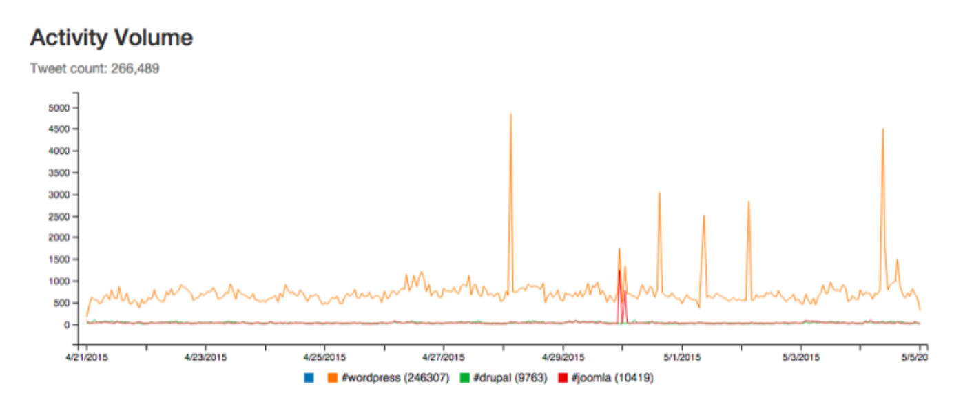 Developing with Gnip's Full-Archive Search API for Twitter